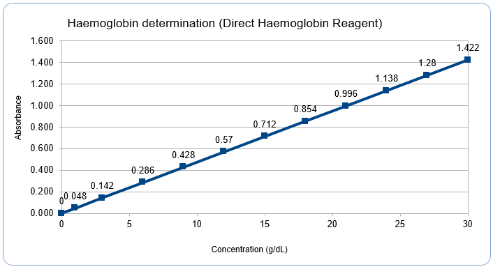 Hemoglobin Reagents Alkaline Hematin-D (AHD) method (Cyanide-free)